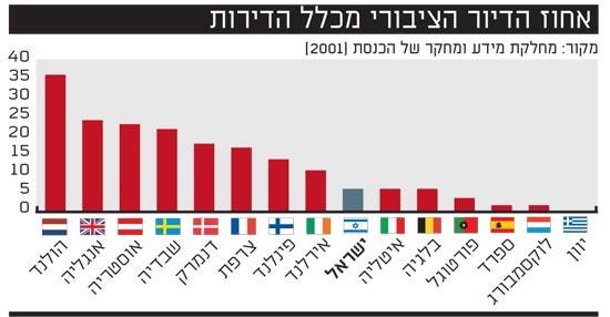 אחוז הדיור הציבורי מכלל הדירות